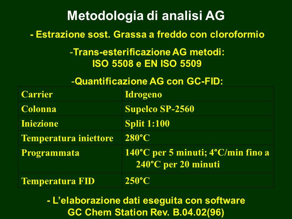 Metodologia di analisi AG