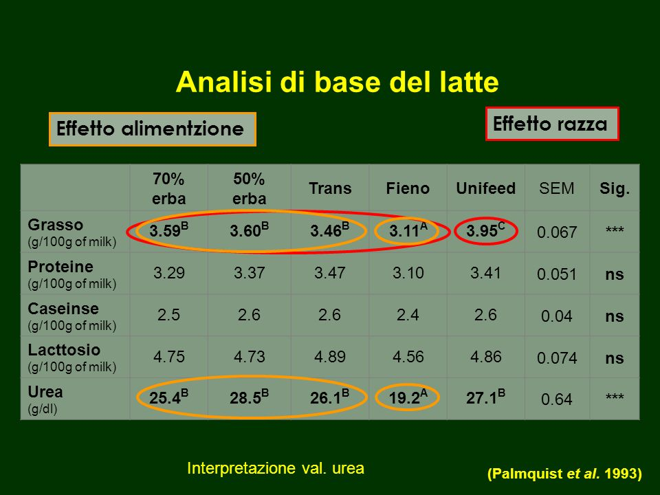 Analisi di base del latte