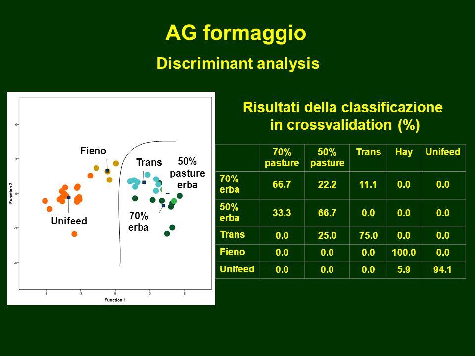 AG formaggio Discriminant analysis