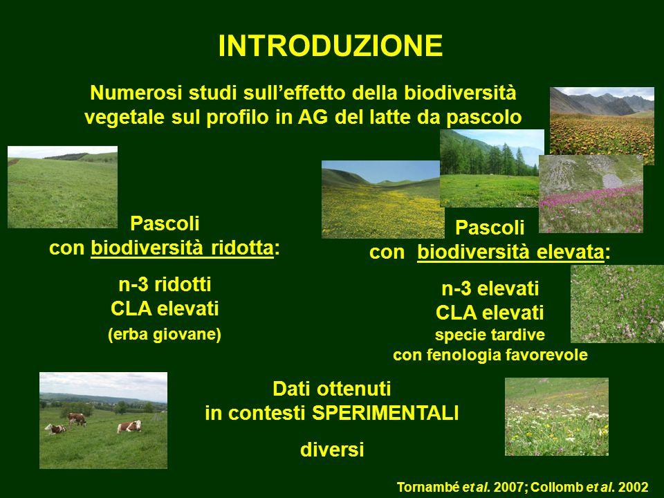 INTRODUZIONE Numerosi studi sull'effetto della biodiversità vegetale sul profilo in AG del latte da pascolo.