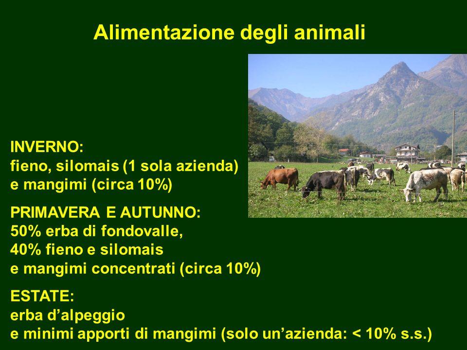 Alimentazione degli animali