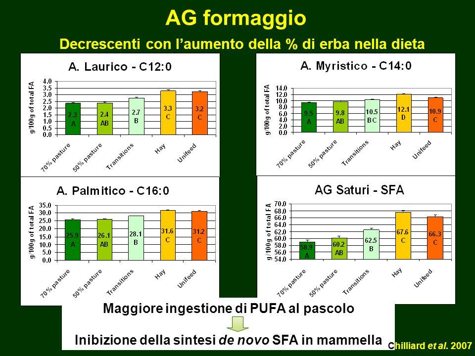 Decrescenti con l'aumento della % di erba nella dieta