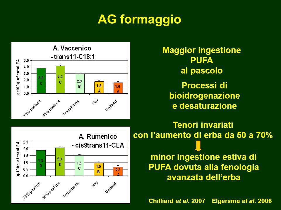 AG formaggio Maggior ingestione PUFA al pascolo