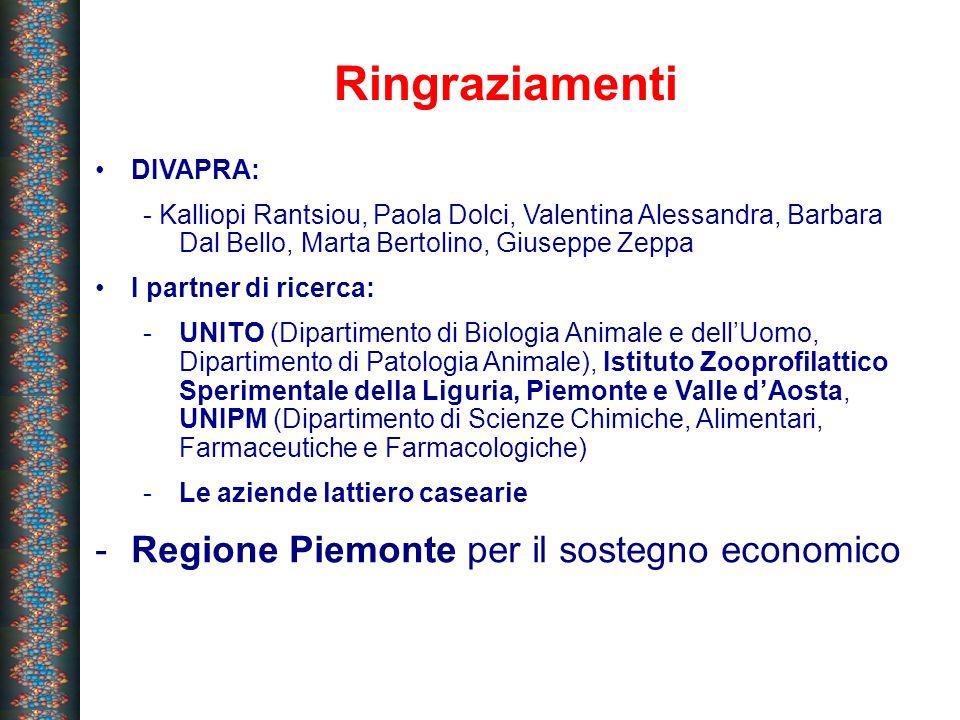 Ringraziamenti Regione Piemonte per il sostegno economico DIVAPRA: