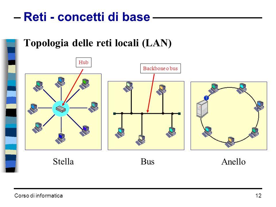 Reti - concetti di base Topologia delle reti locali (LAN) Bus Anello