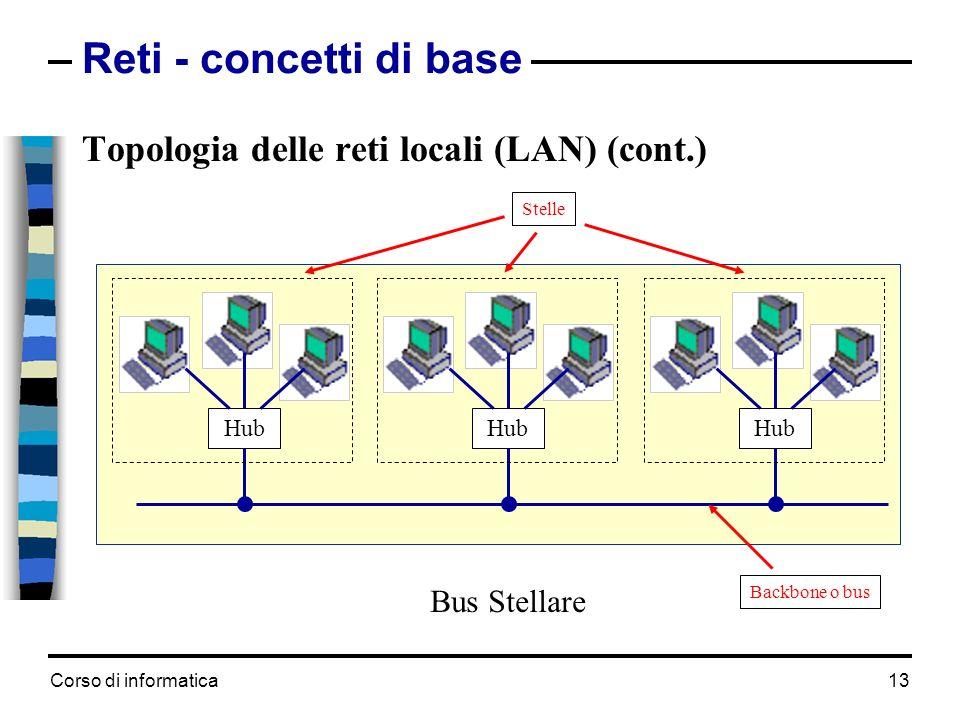 Reti - concetti di base Topologia delle reti locali (LAN) (cont.)