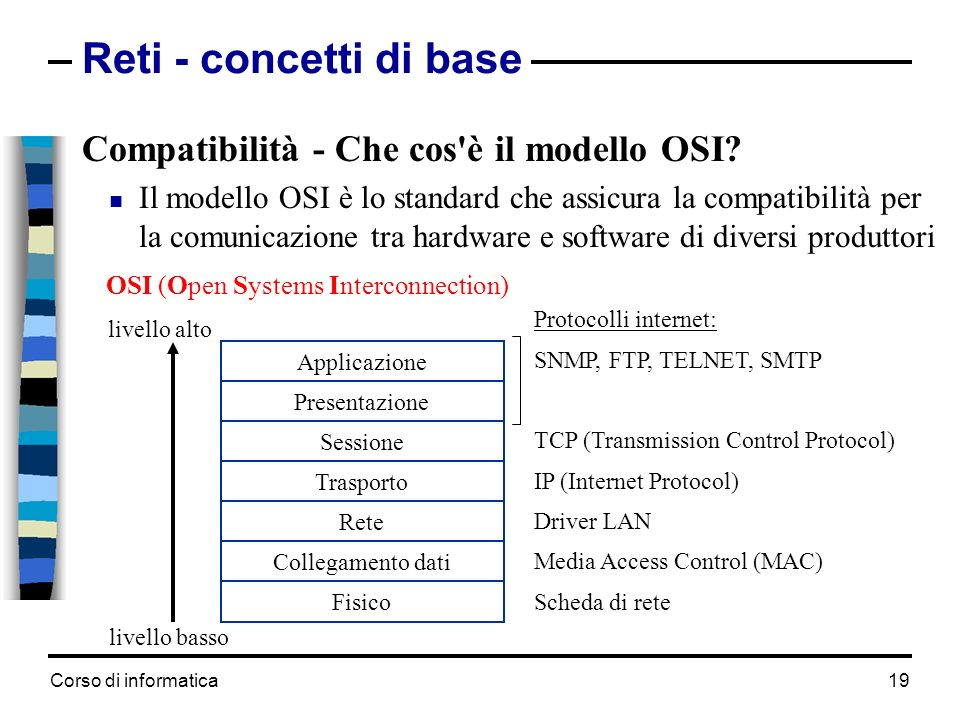 Reti - concetti di base Compatibilità - Che cos è il modello OSI