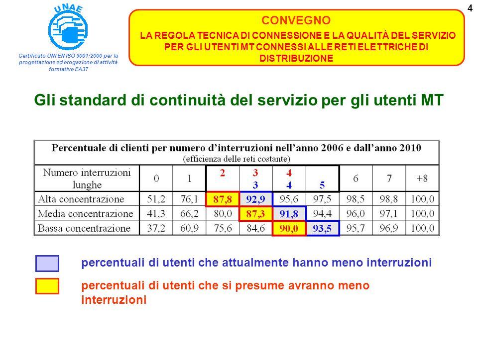 Gli standard di continuità del servizio per gli utenti MT