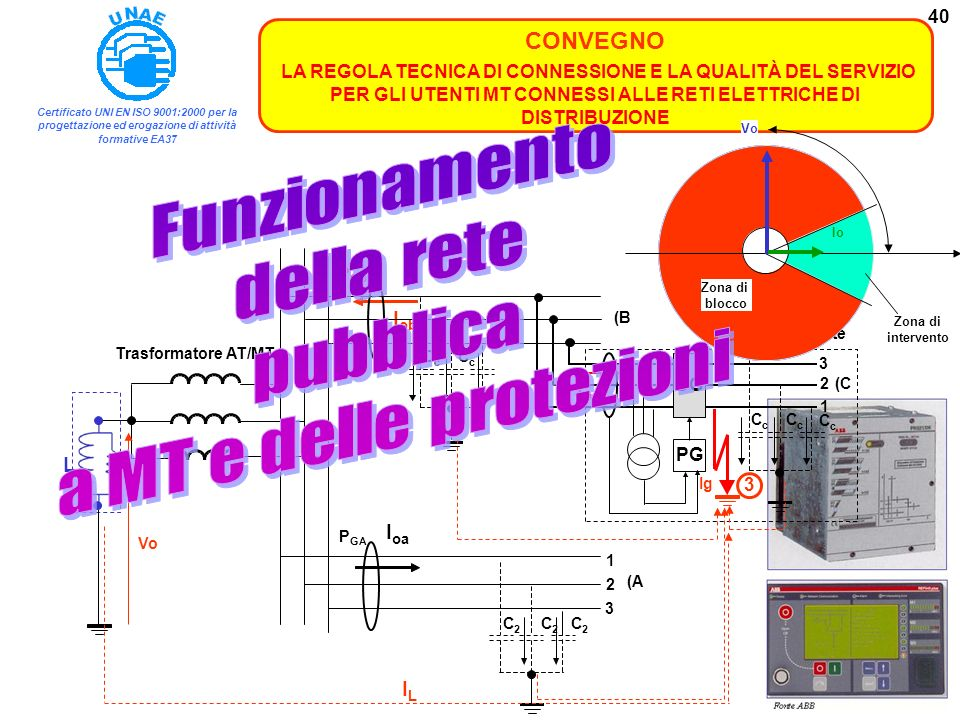 Funzionamento della rete pubblica a MT e delle protezioni I L DG PG C