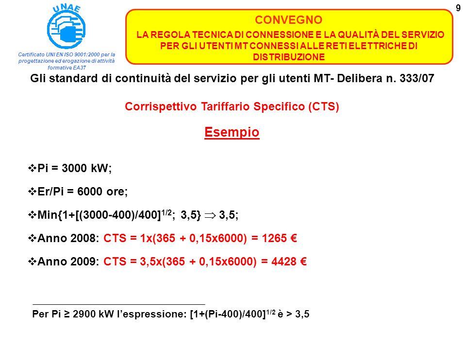Corrispettivo Tariffario Specifico (CTS)