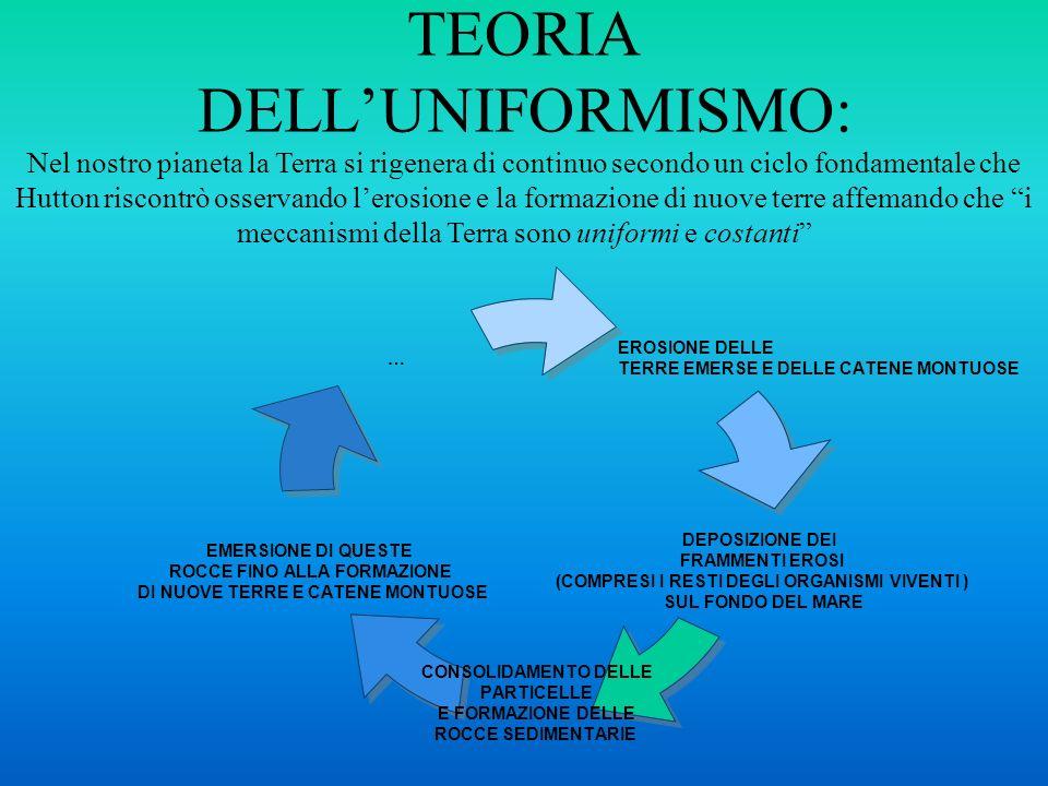 TEORIA DELL'UNIFORMISMO: