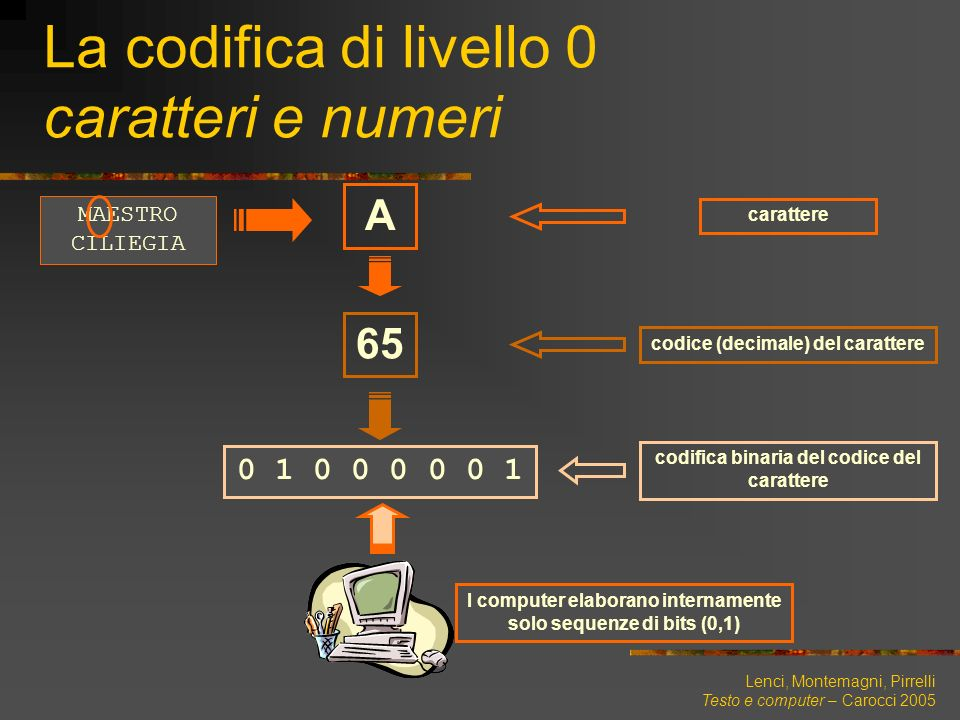 La codifica di livello 0 caratteri e numeri