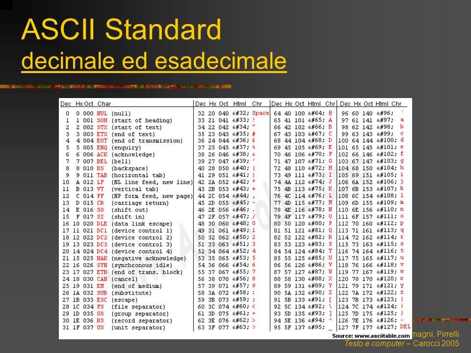 ASCII Standard decimale ed esadecimale