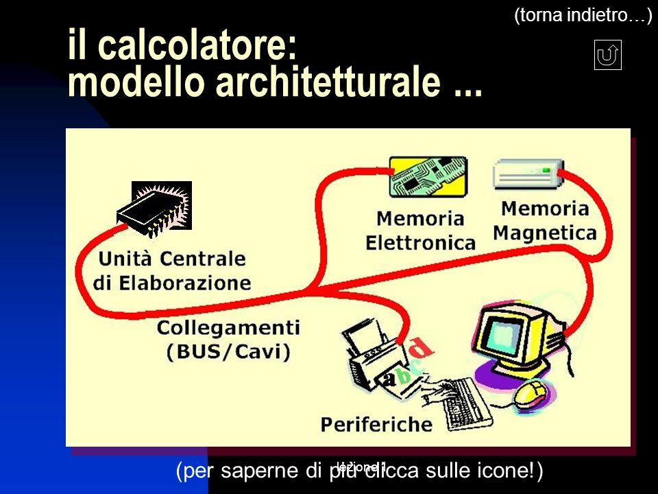 il calcolatore: modello architetturale ...