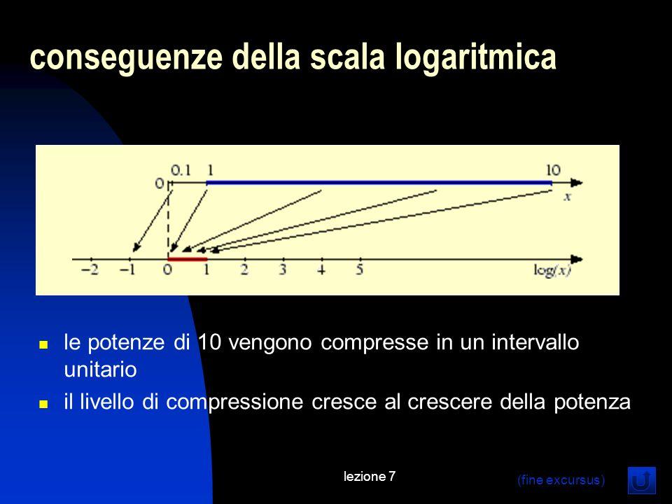 conseguenze della scala logaritmica