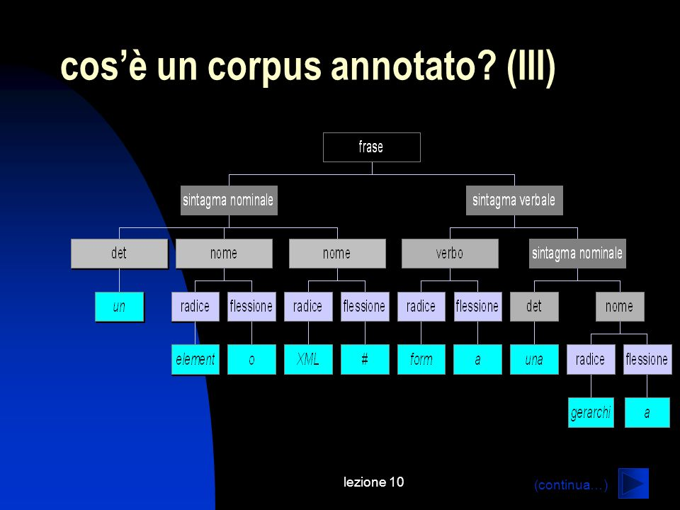 cos'è un corpus annotato (III)
