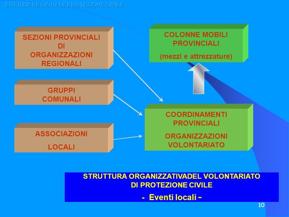 - Eventi locali - COLONNE MOBILI PROVINCIALI