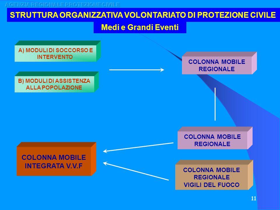 STRUTTURA ORGANIZZATIVA VOLONTARIATO DI PROTEZIONE CIVILE
