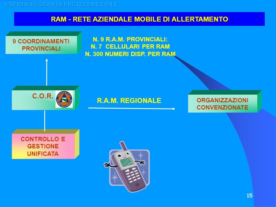 RAM - RETE AZIENDALE MOBILE DI ALLERTAMENTO C.O.R. R.A.M. REGIONALE