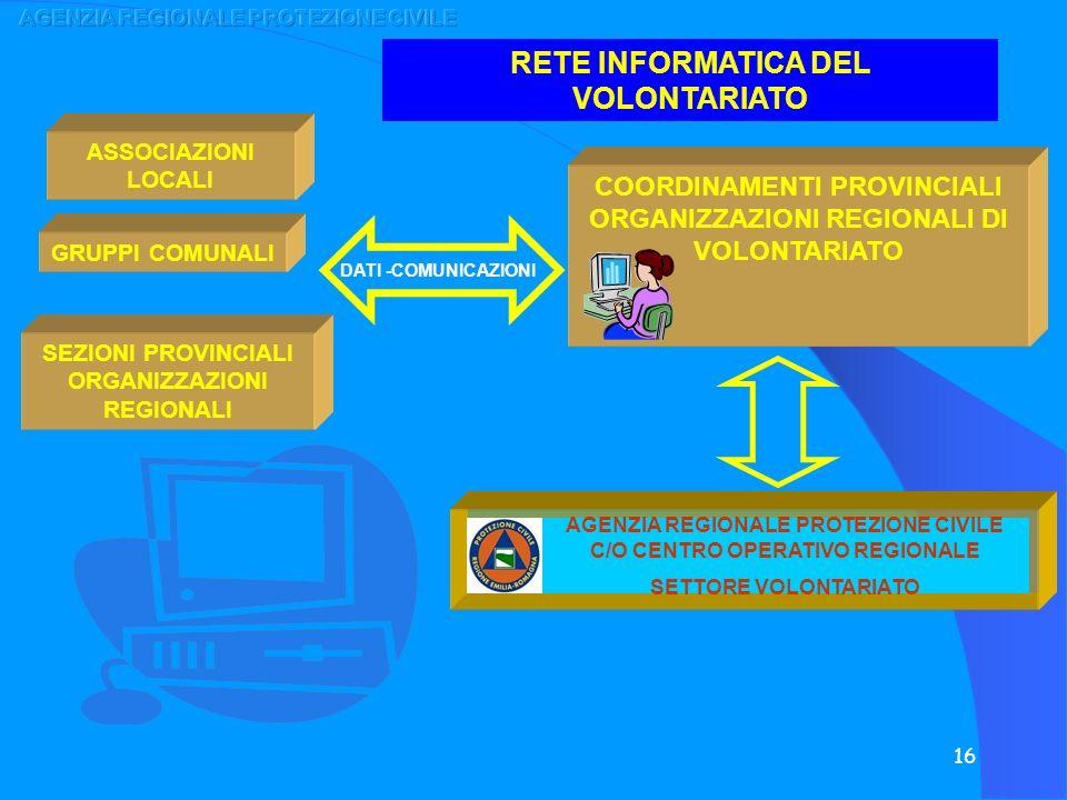 AGENZIA REGIONALE PROTEZIONE CIVILE RETE INFORMATICA DEL VOLONTARIATO