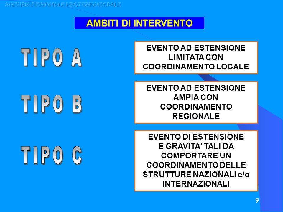 TIPO A TIPO B TIPO C AMBITI DI INTERVENTO