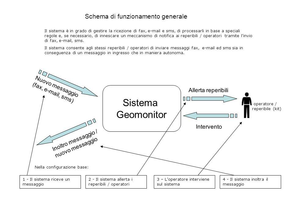 Sistema Geomonitor Schema di funzionamento generale