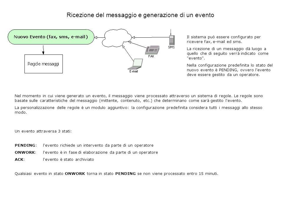Ricezione del messaggio e generazione di un evento