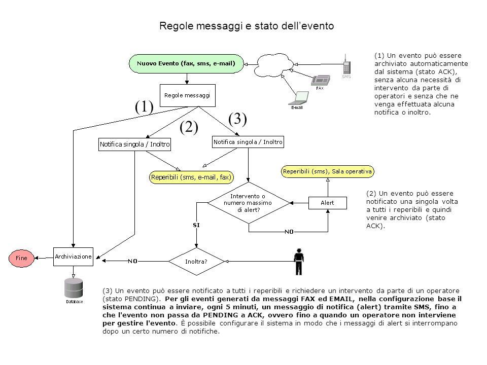 (1) (3) (2) Regole messaggi e stato dell'evento