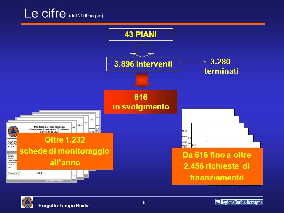 Le cifre (dal 2000 in poi) 43 PIANI 3.280 3.896 interventi terminati