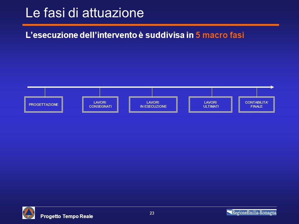 Le fasi di attuazione L'esecuzione dell'intervento è suddivisa in 5 macro fasi. PROGETTAZIONE. LAVORI.