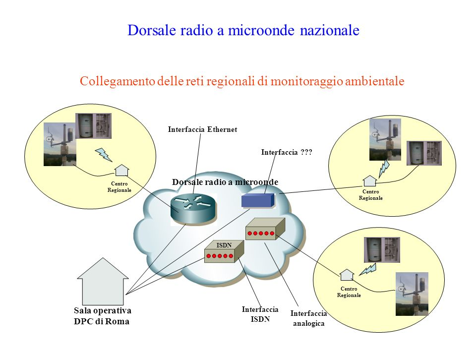 Dorsale radio a microonde Interfaccia analogica