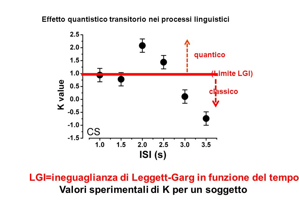 LGI=ineguaglianza di Leggett-Garg in funzione del tempo