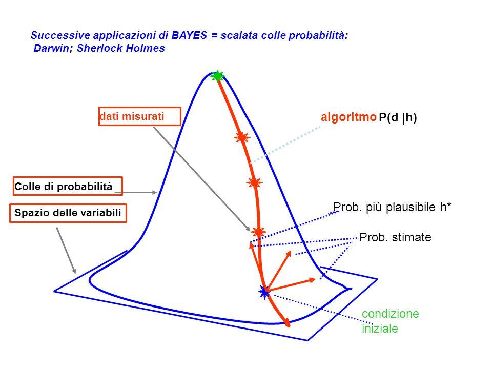 algoritmo P(d |h) Prob. più plausibile h* Prob. stimate
