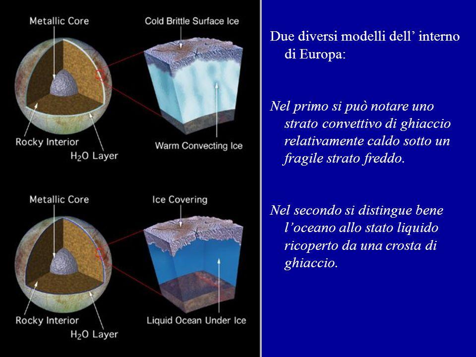 Due diversi modelli dell' interno di Europa: