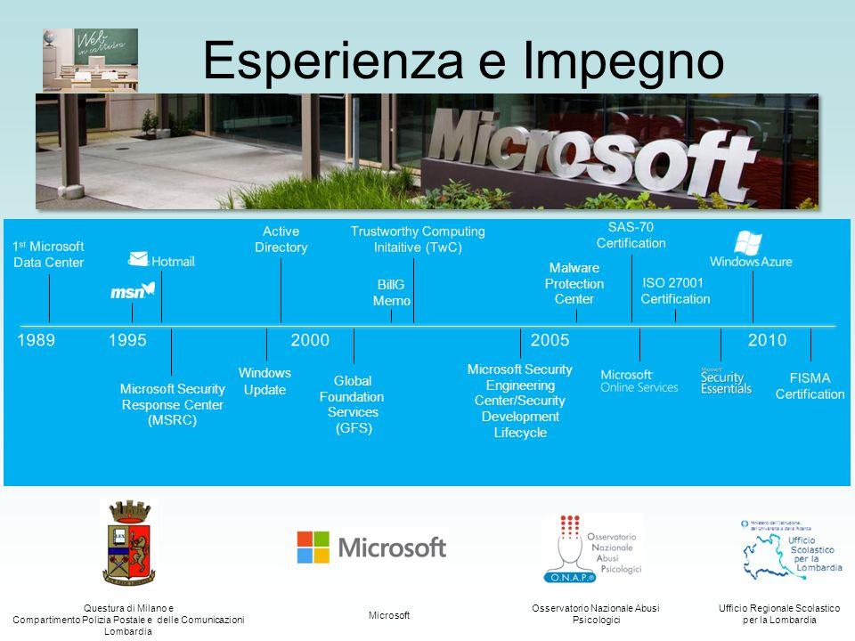 Esperienza e Impegno 1989 1995 2000 2005 2010 Active Directory