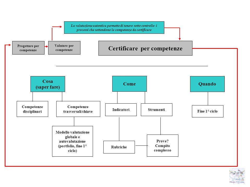 Certificare per competenze