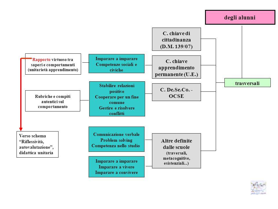 degli alunni C. chiave di cittadinanza (D.M. 139/07)