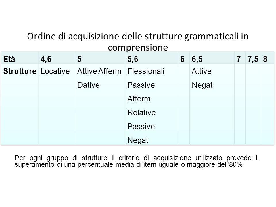 Ordine di acquisizione delle strutture grammaticali in comprensione