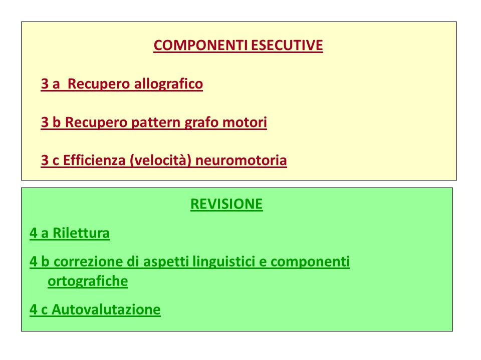 COMPONENTI ESECUTIVE 3 a Recupero allografico. 3 b Recupero pattern grafo motori. 3 c Efficienza (velocità) neuromotoria.