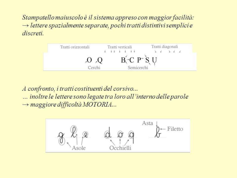 Stampatello maiuscolo è il sistema appreso con maggior facilità: