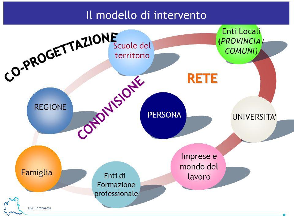 RETE CONDIVISIONE Il modello di intervento Enti Locali (PROVINCIA/