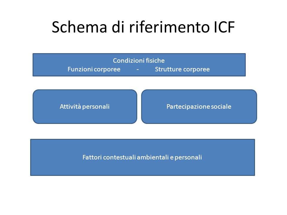 Schema di riferimento ICF