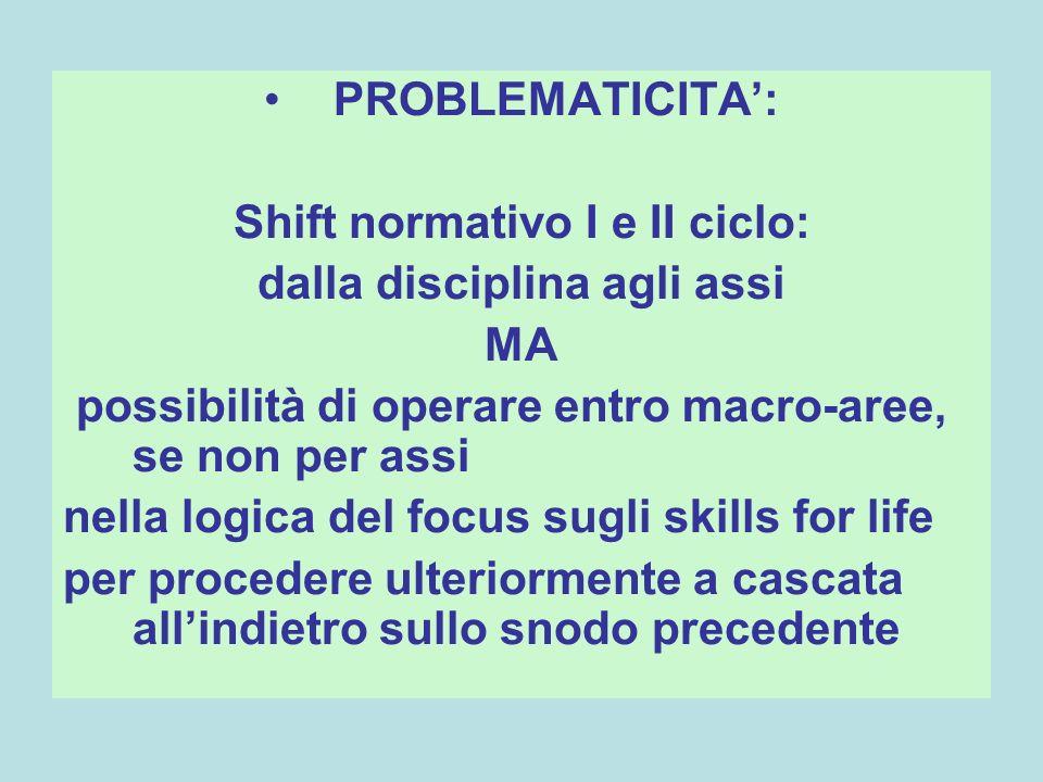 Shift normativo I e II ciclo: dalla disciplina agli assi