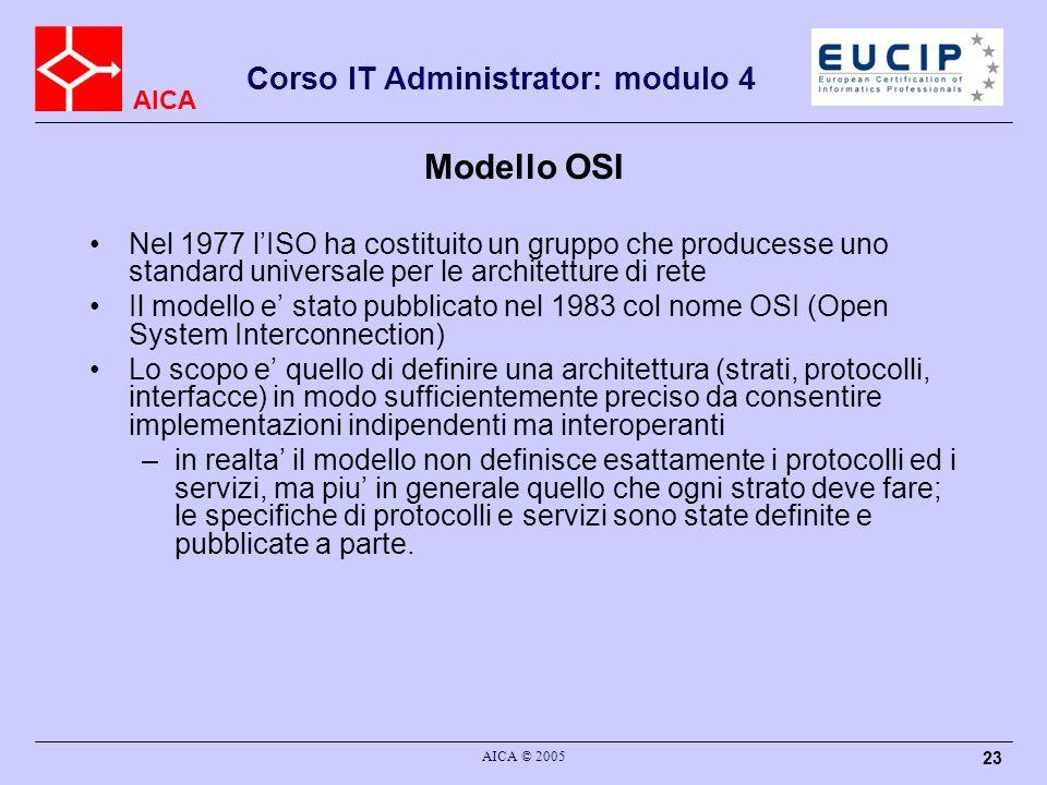 Modello OSINel 1977 l'ISO ha costituito un gruppo che producesse uno standard universale per le architetture di rete.