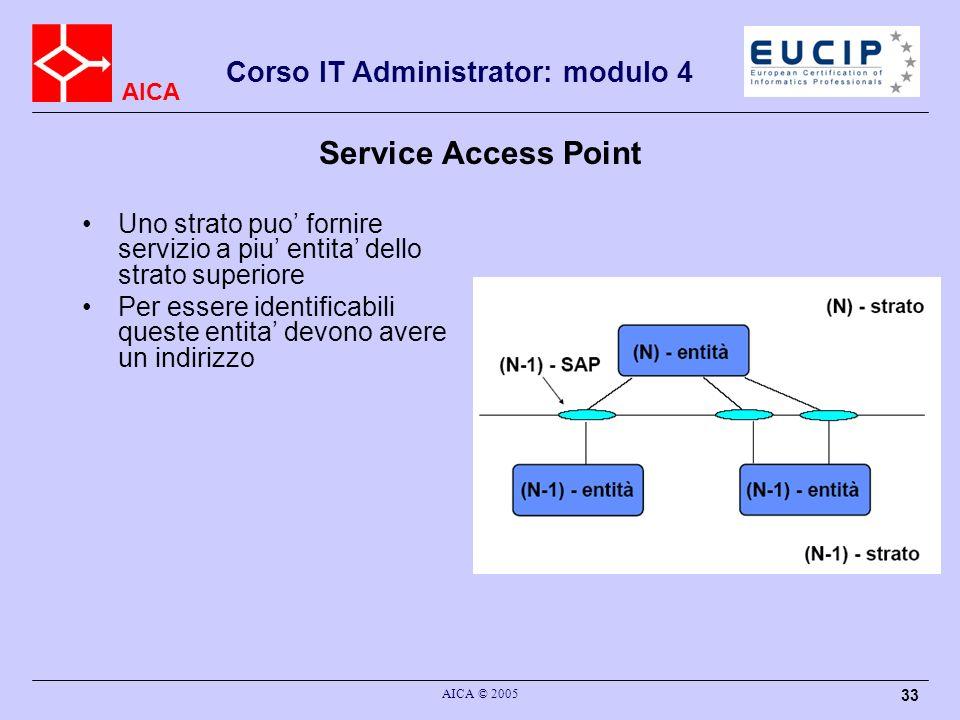 Service Access PointUno strato puo' fornire servizio a piu' entita' dello strato superiore.