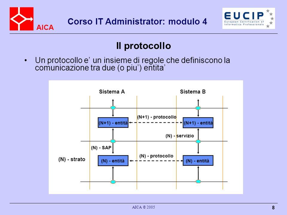 Il protocolloUn protocollo e' un insieme di regole che definiscono la comunicazione tra due (o piu') entita'