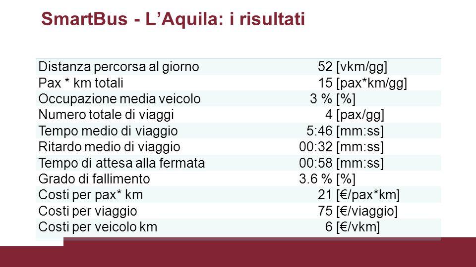 SmartBus - L'Aquila: i risultati