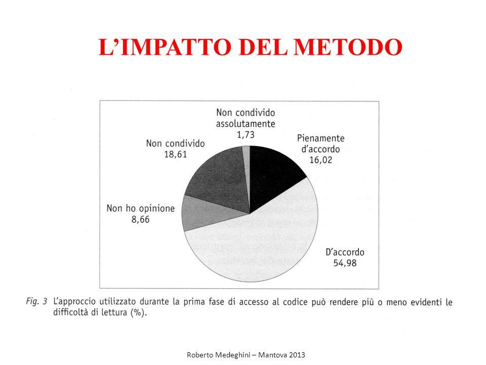L'IMPATTO DEL METODO Roberto Medeghini – Mantova 2013