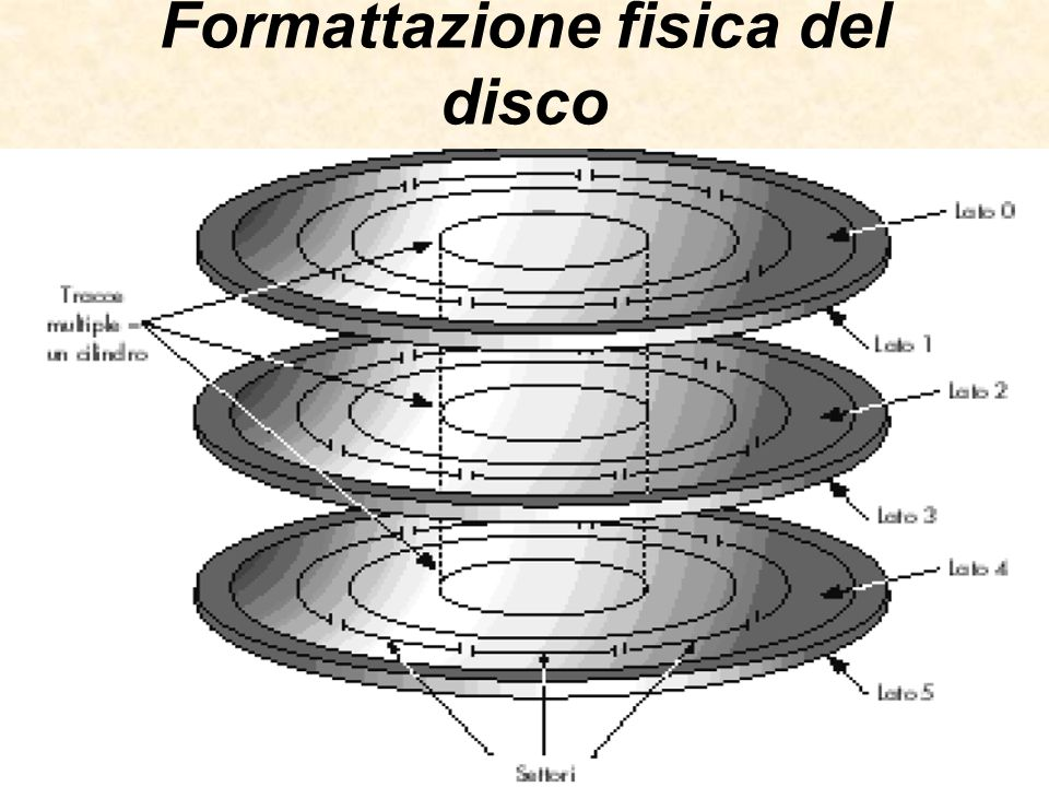 Formattazione fisica del disco