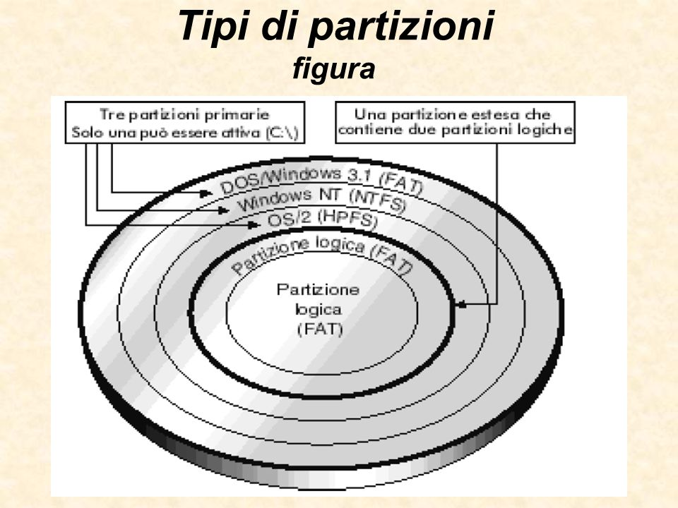 Tipi di partizioni figura